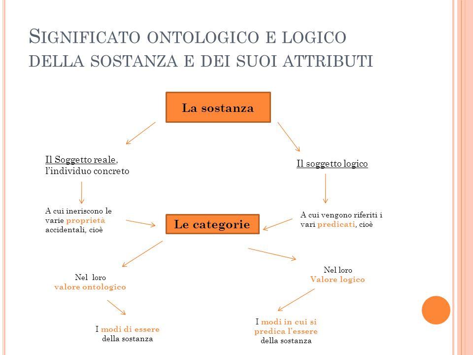 Significato ontologico e logico della sostanza e dei suoi attributi