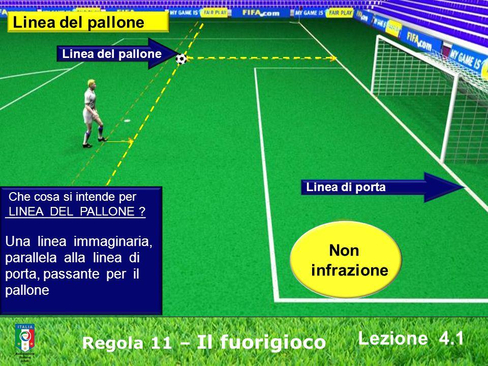 Lezione 4.1 Linea del pallone Non infrazione Regola 11 – Il fuorigioco