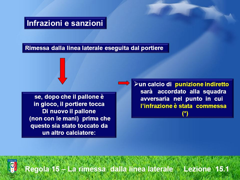 Infrazioni e sanzioni Rimessa dalla linea laterale eseguita dal portiere. un calcio di punizione indiretto.