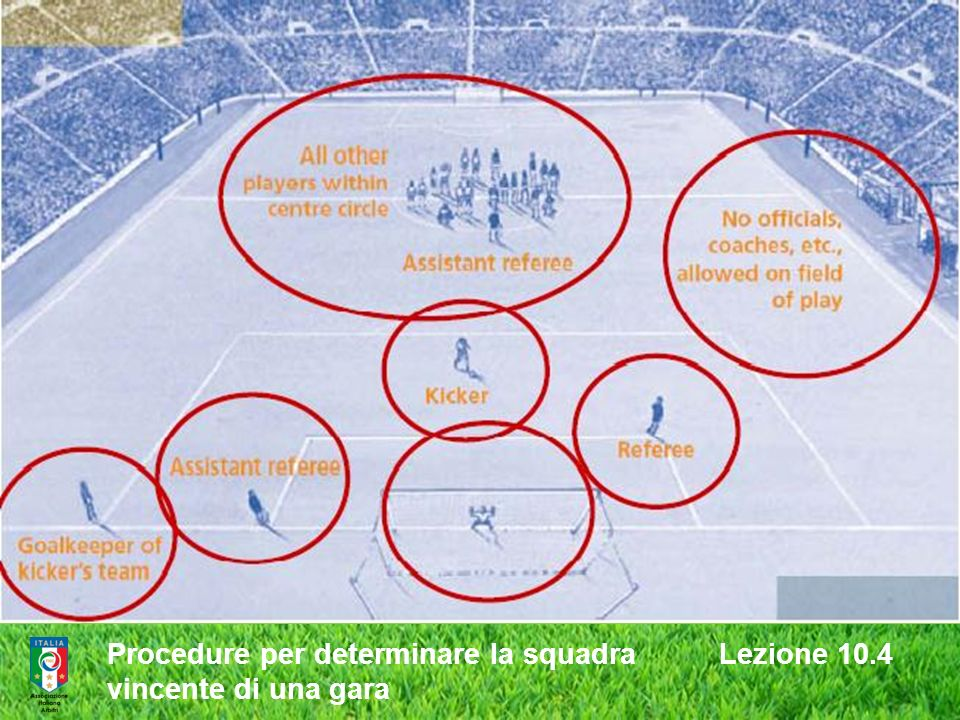 Procedure per determinare la squadra Lezione 10.4