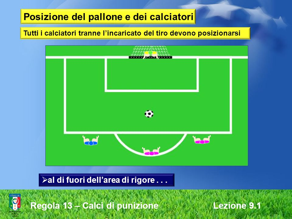 Posizione del pallone e dei calciatori