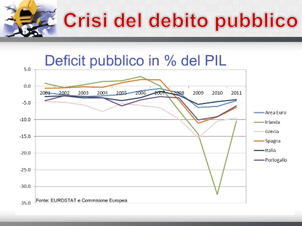 Crisi del debito pubblico