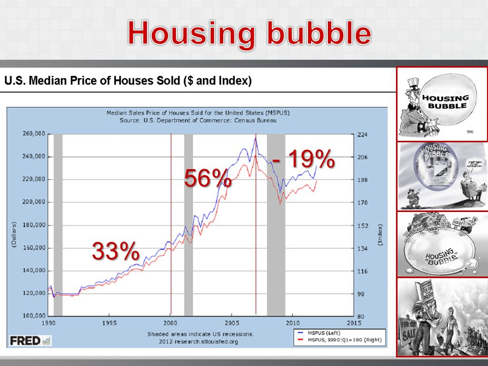 Housing bubble - 19% 56% 33%