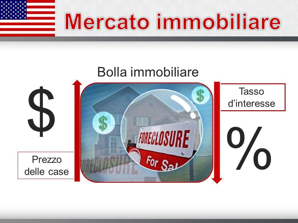 $ % Mercato immobiliare Bolla immobiliare Tasso d'interesse