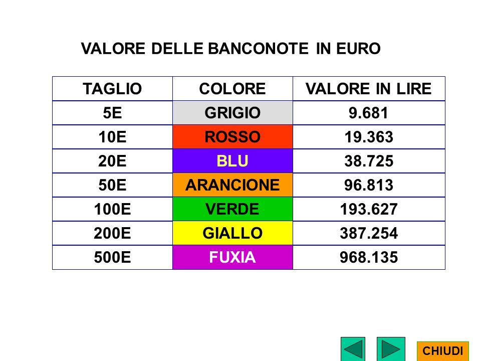 VALORE DELLE BANCONOTE IN EURO