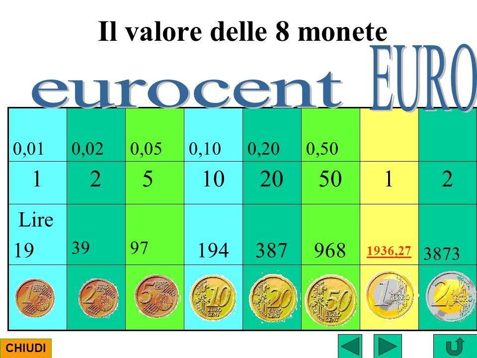 Il valore delle 8 monete EURO 2 1 50 20 10 5 eurocent 968 387 194 Lire