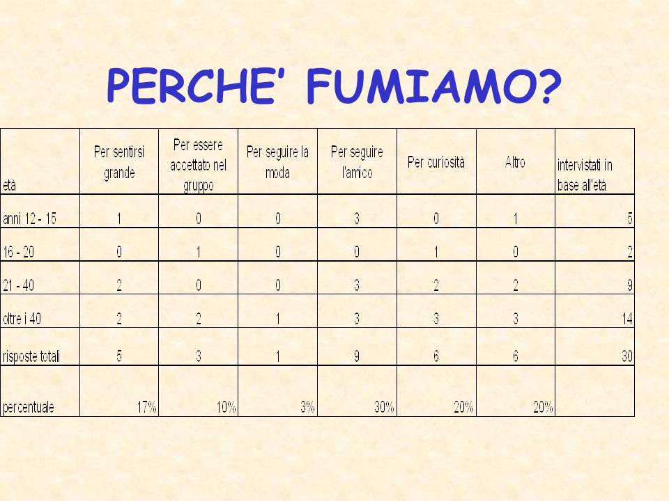 PERCHE' FUMIAMO