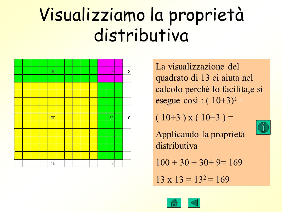 Visualizziamo la proprietà distributiva