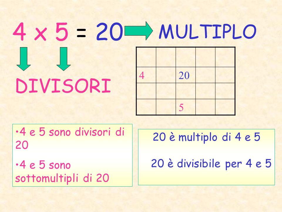 4 x 5 = 20 MULTIPLO DIVISORI 4 20 5 4 e 5 sono divisori di 20