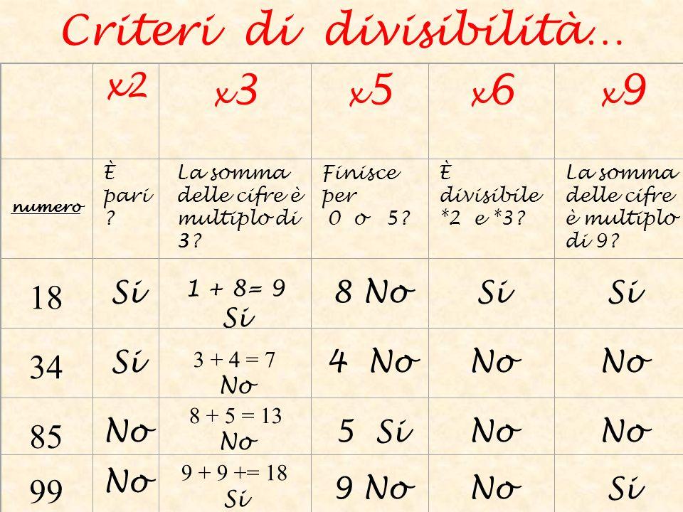 Criteri di divisibilità…