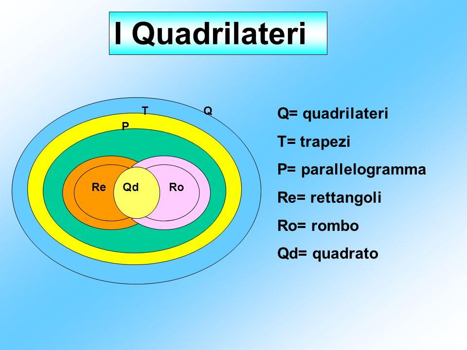 I Quadrilateri Q= quadrilateri T= trapezi P= parallelogramma