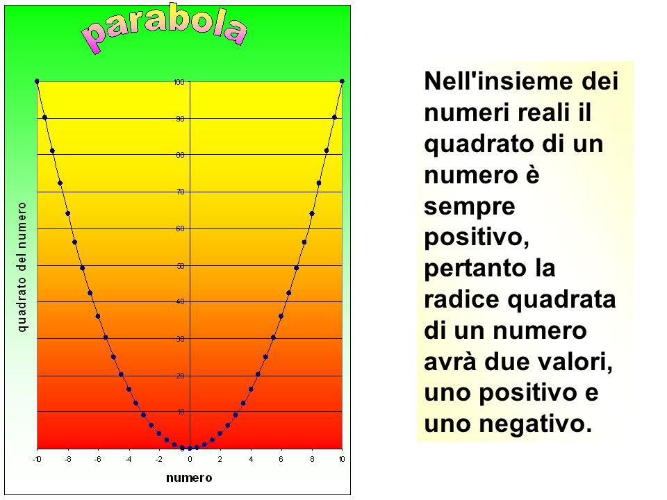 Nell insieme dei numeri reali il quadrato di un numero è sempre positivo, pertanto la radice quadrata di un numero avrà due valori, uno positivo e uno negativo.