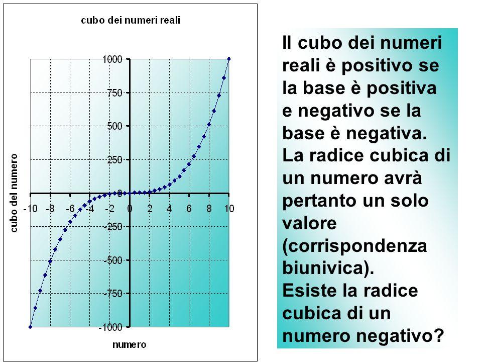 Il cubo dei numeri reali è positivo se la base è positiva e negativo se la base è negativa.