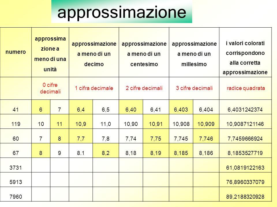 approssimazione numero approssimazione a meno di una unità