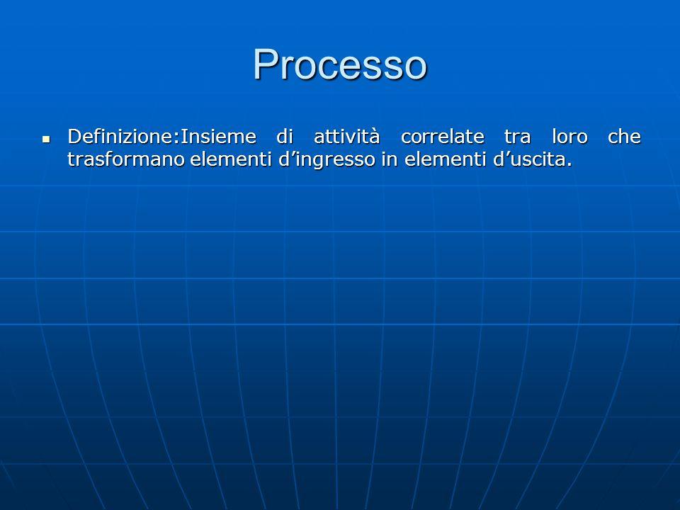 Processo Definizione:Insieme di attività correlate tra loro che trasformano elementi d'ingresso in elementi d'uscita.