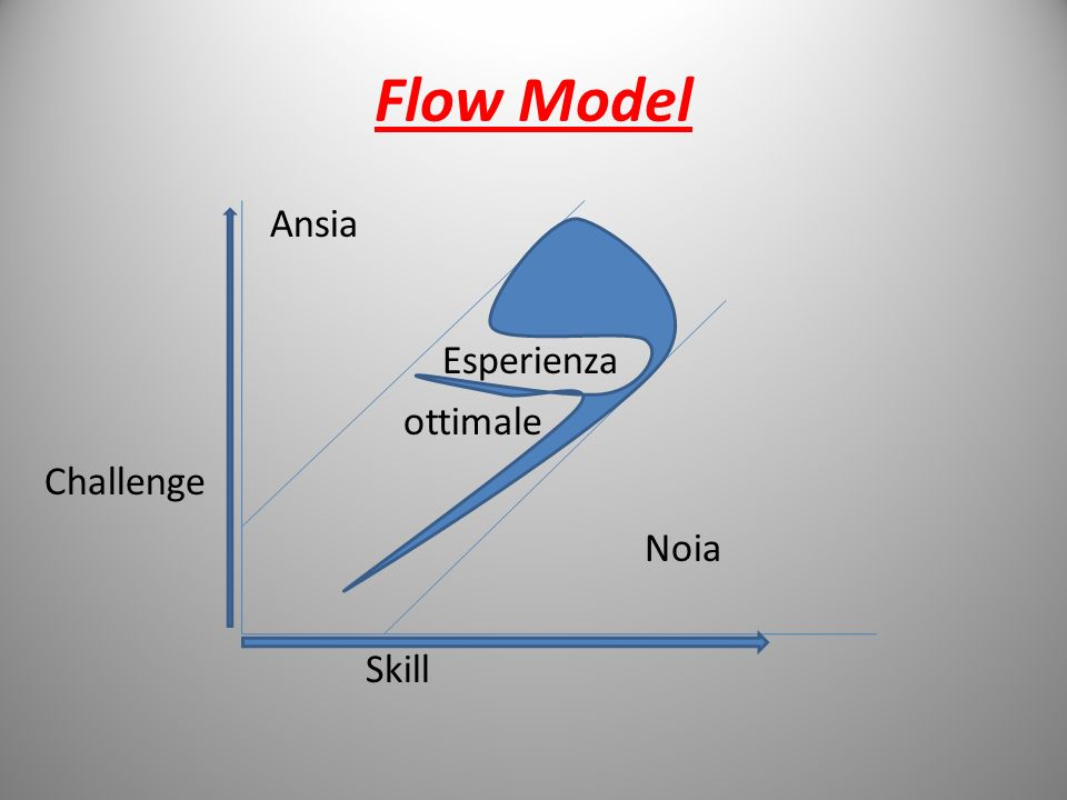 Flow Model Ansia Esperienza ottimale Challenge Noia Skill