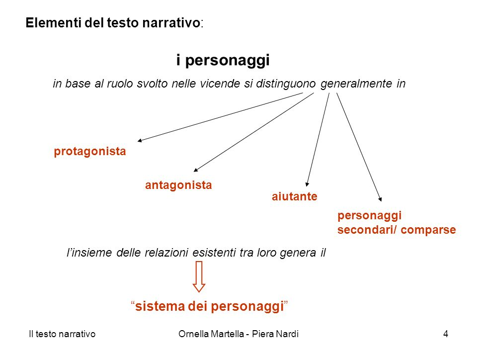 i personaggi Elementi del testo narrativo: sistema dei personaggi