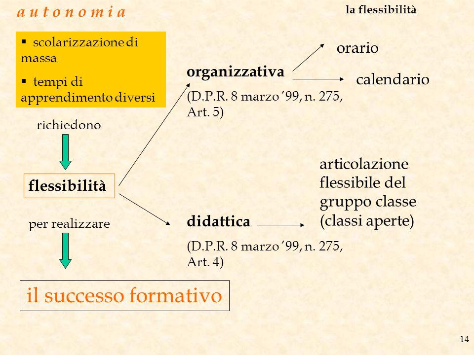 il successo formativo a u t o n o m i a orario organizzativa