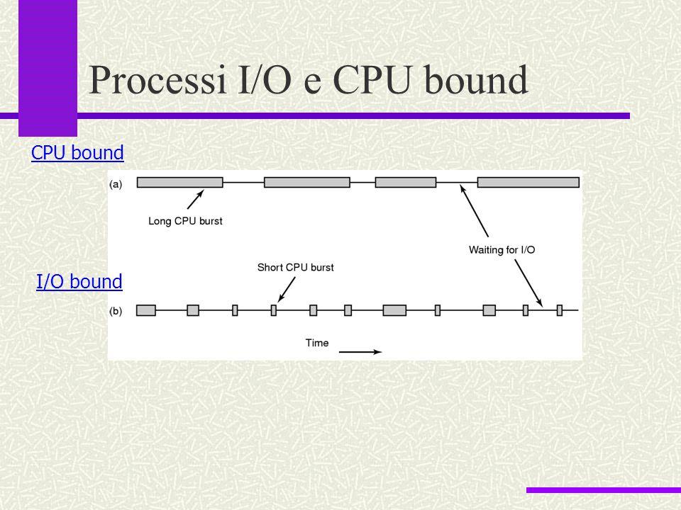 Processi I/O e CPU bound