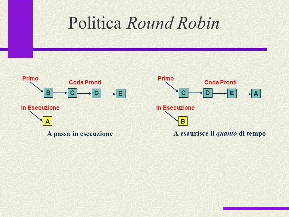 Politica Round Robin A passa in esecuzione