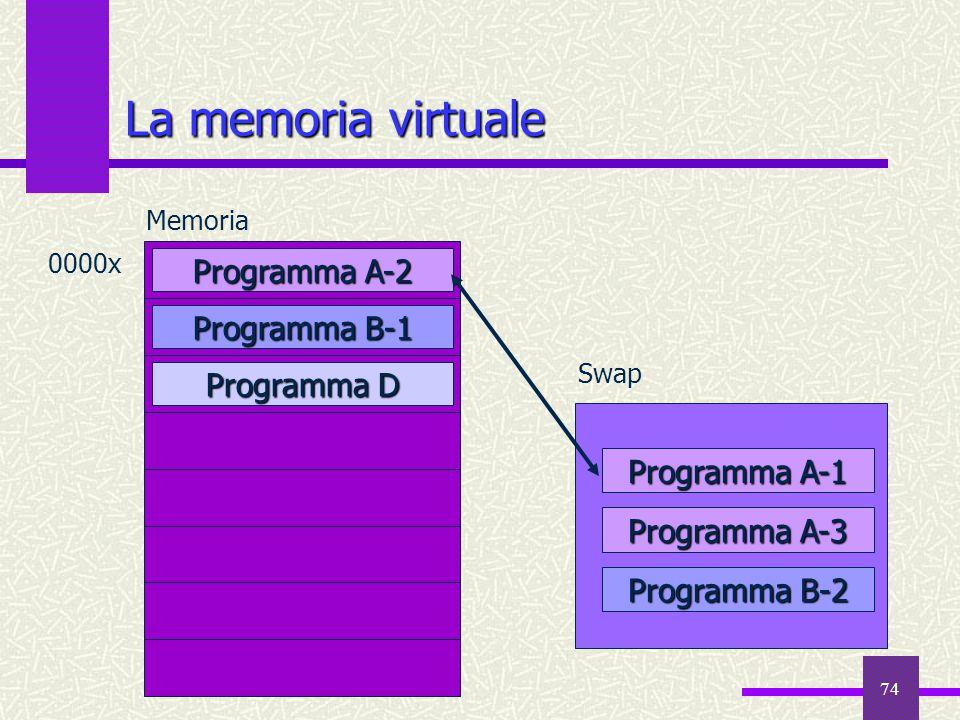La memoria virtuale Programma A-2 Programma B-1 Programma D