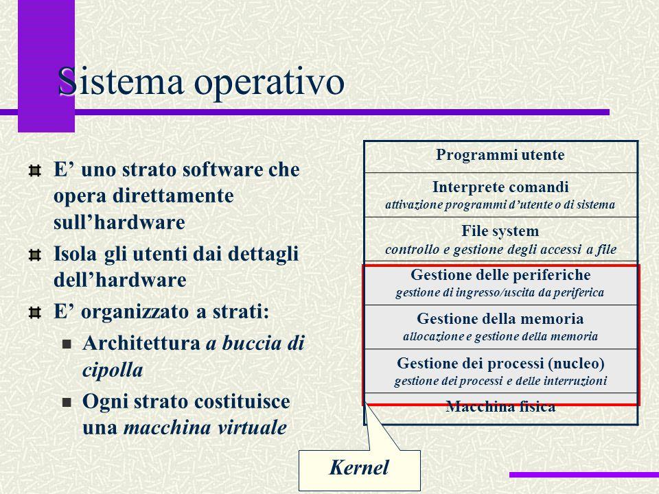 Sistema operativo Programmi utente. Interprete comandi attivazione programmi d'utente o di sistema.