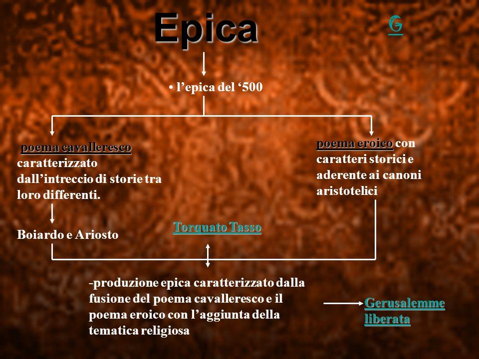 Epica G. l'epica del '500. poema eroico con caratteri storici e aderente ai canoni aristotelici.