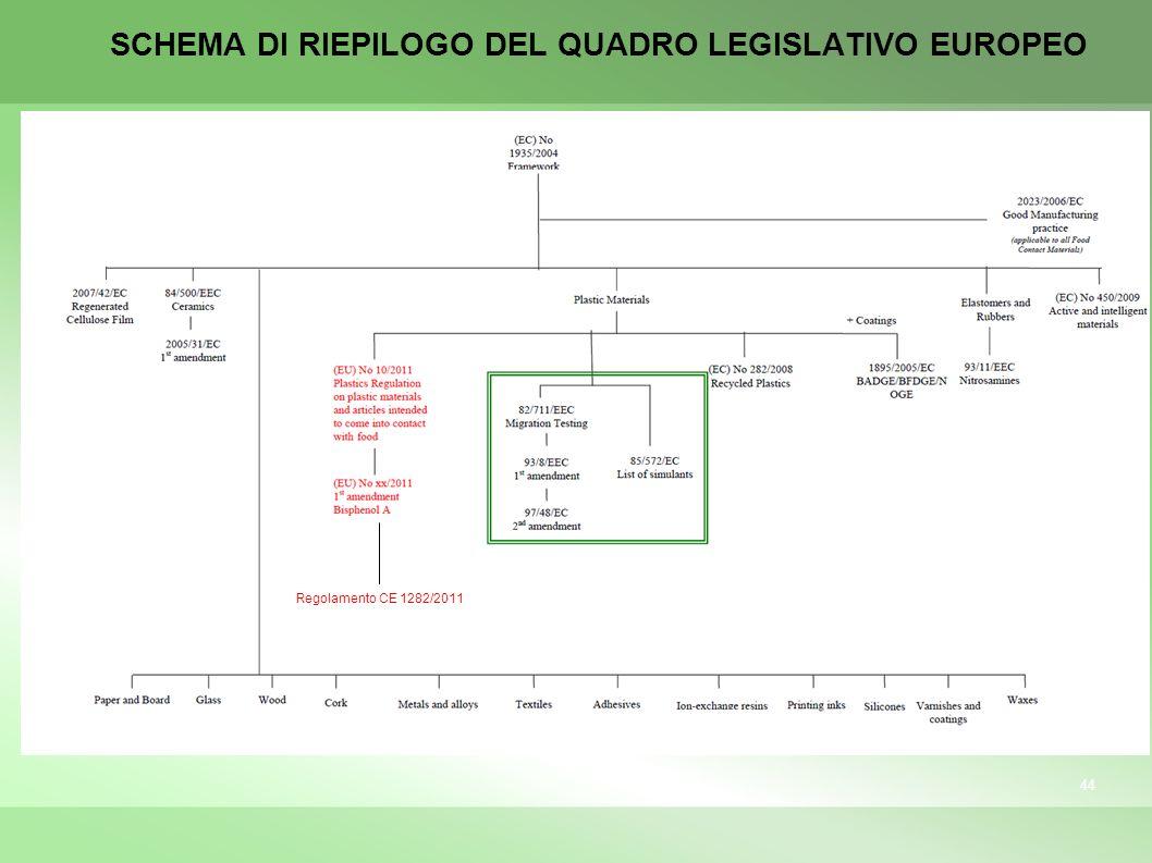 SCHEMA DI RIEPILOGO DEL QUADRO LEGISLATIVO EUROPEO