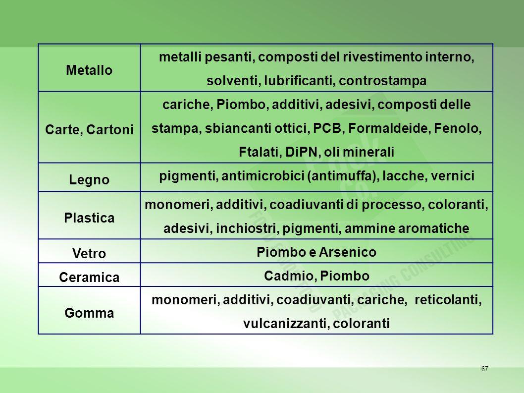 pigmenti, antimicrobici (antimuffa), lacche, vernici