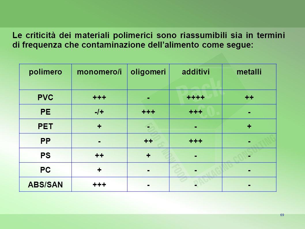 Le criticità dei materiali polimerici sono riassumibili sia in termini di frequenza che contaminazione dell'alimento come segue: