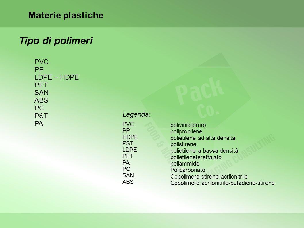 Tipo di polimeri Materie plastiche PVC PP LDPE – HDPE PET SAN ABS PC