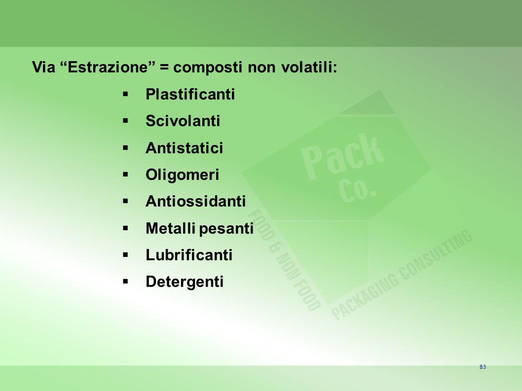 Via Estrazione = composti non volatili: Plastificanti Scivolanti