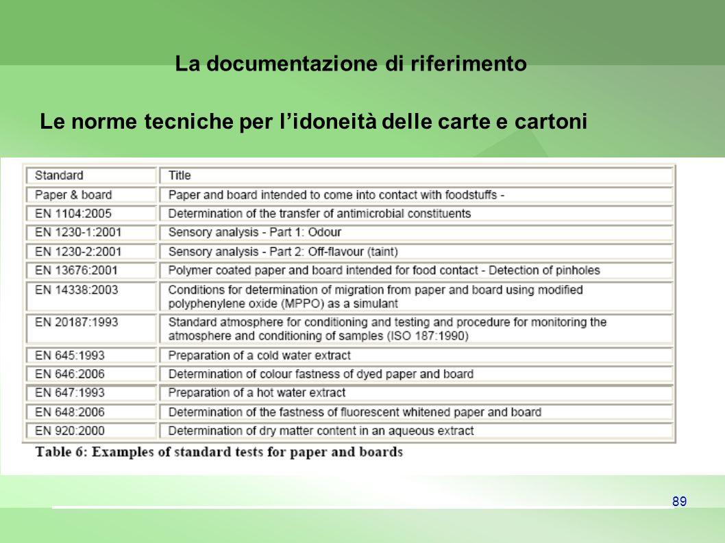 La documentazione di riferimento