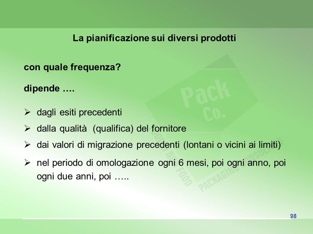 La pianificazione sui diversi prodotti