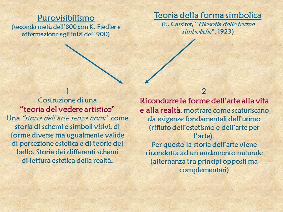 Purovisibilismo Teoria della forma simbolica