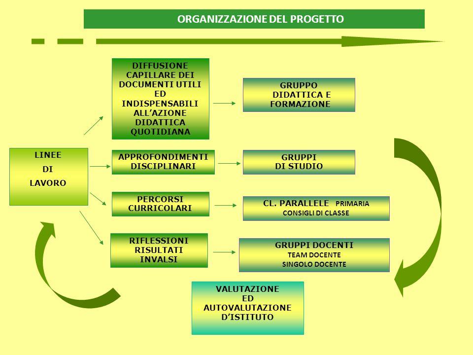 ORGANIZZAZIONE DEL PROGETTO AUTOVALUTAZIONE D'ISTITUTO