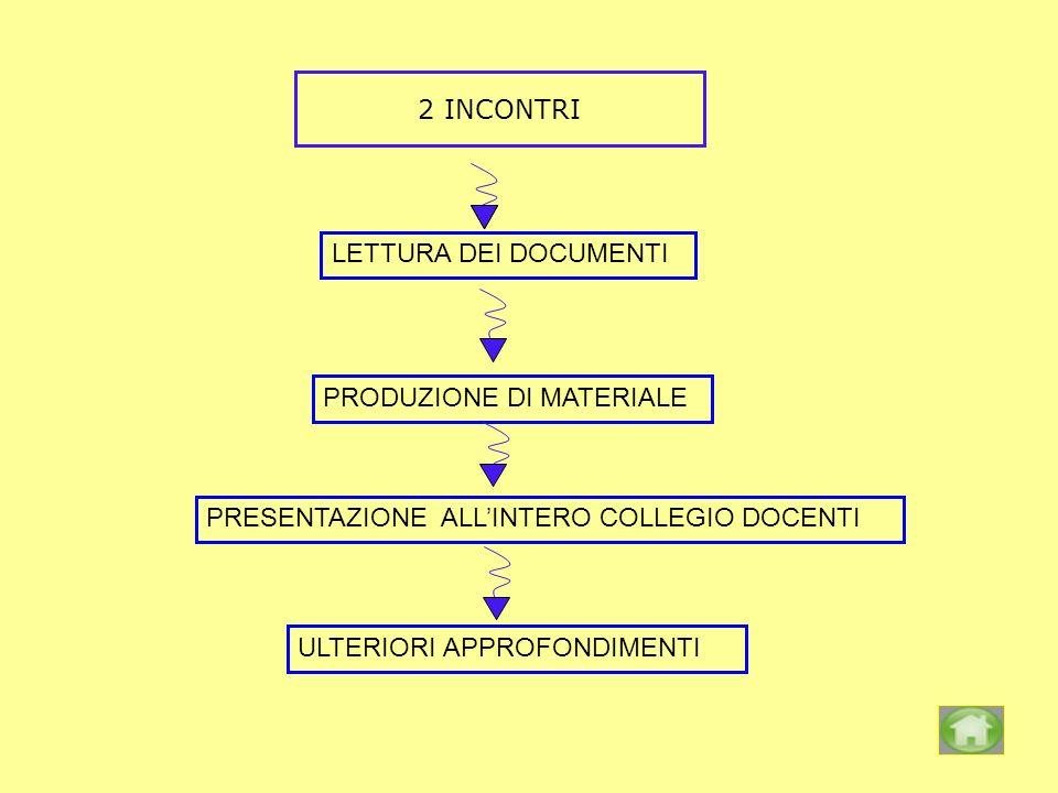 2 INCONTRI LETTURA DEI DOCUMENTI. PRODUZIONE DI MATERIALE. PRESENTAZIONE ALL'INTERO COLLEGIO DOCENTI.