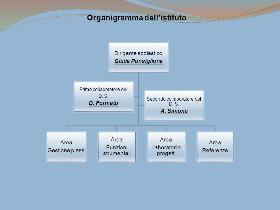 Organigramma dell'istituto