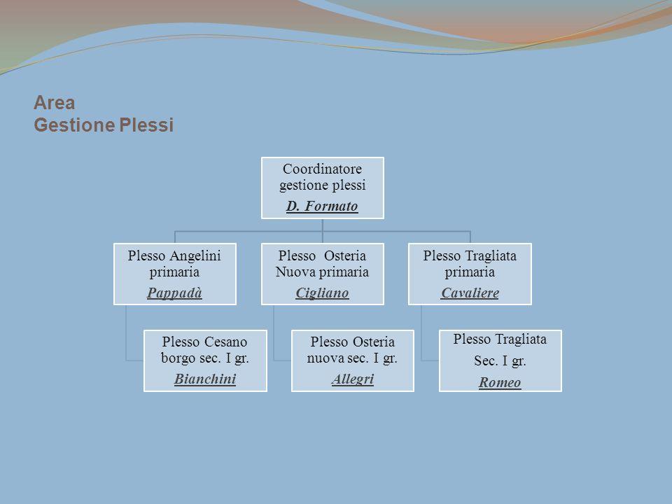 Area Gestione Plessi Coordinatore gestione plessi D. Formato