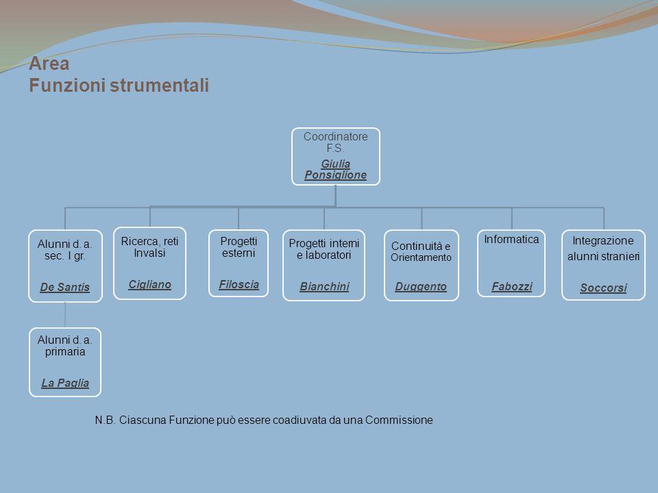 Area Funzioni strumentali
