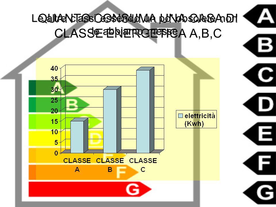 QUANTO CONSUMA UNA CASA DI CLASSE ENERGETICA A,B,C