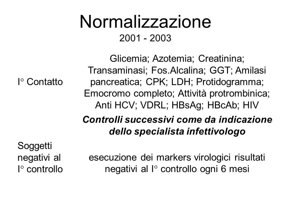 Normalizzazione 2001 - 2003 I° Contatto.