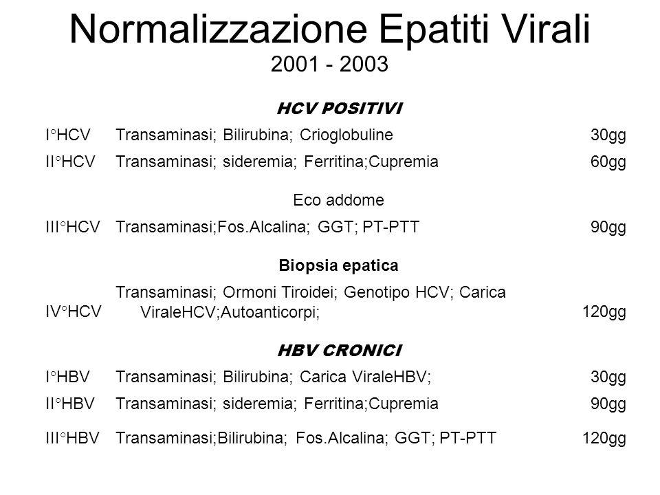 Normalizzazione Epatiti Virali 2001 - 2003