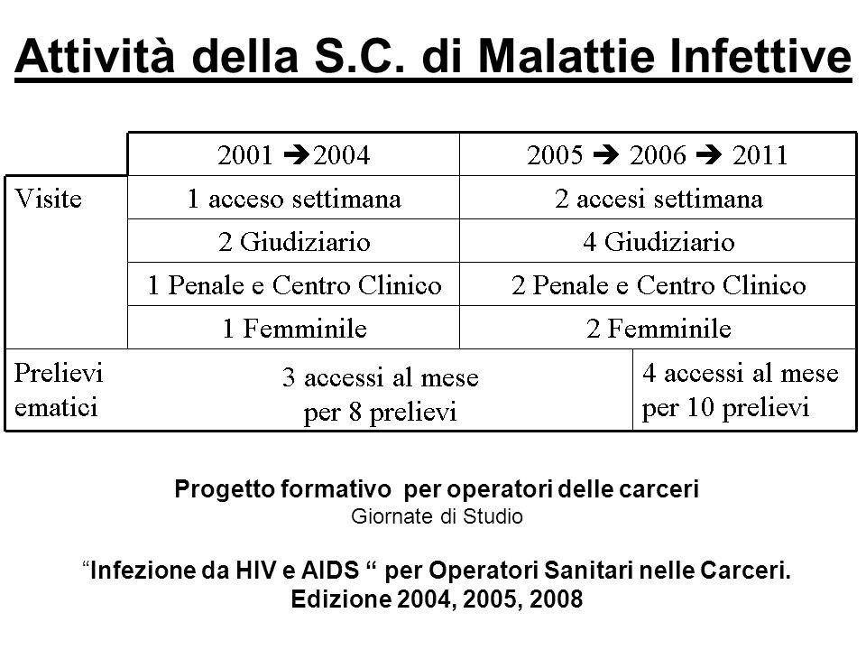 Attività della S.C. di Malattie Infettive