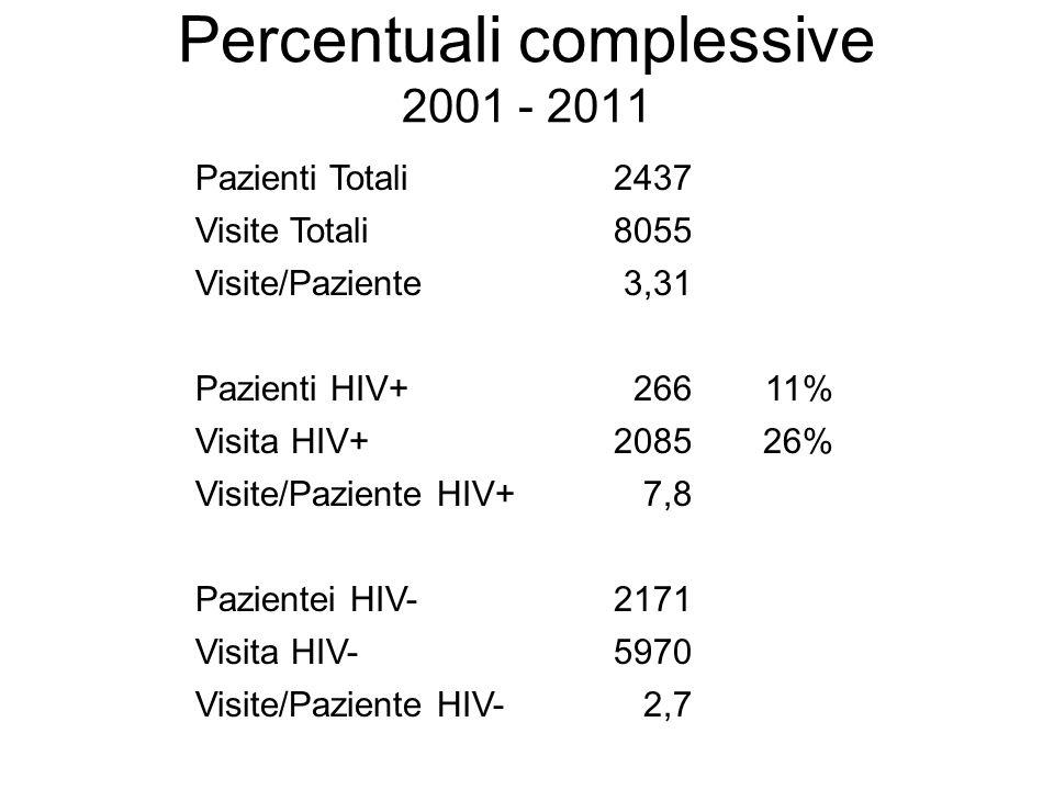 Percentuali complessive 2001 - 2011