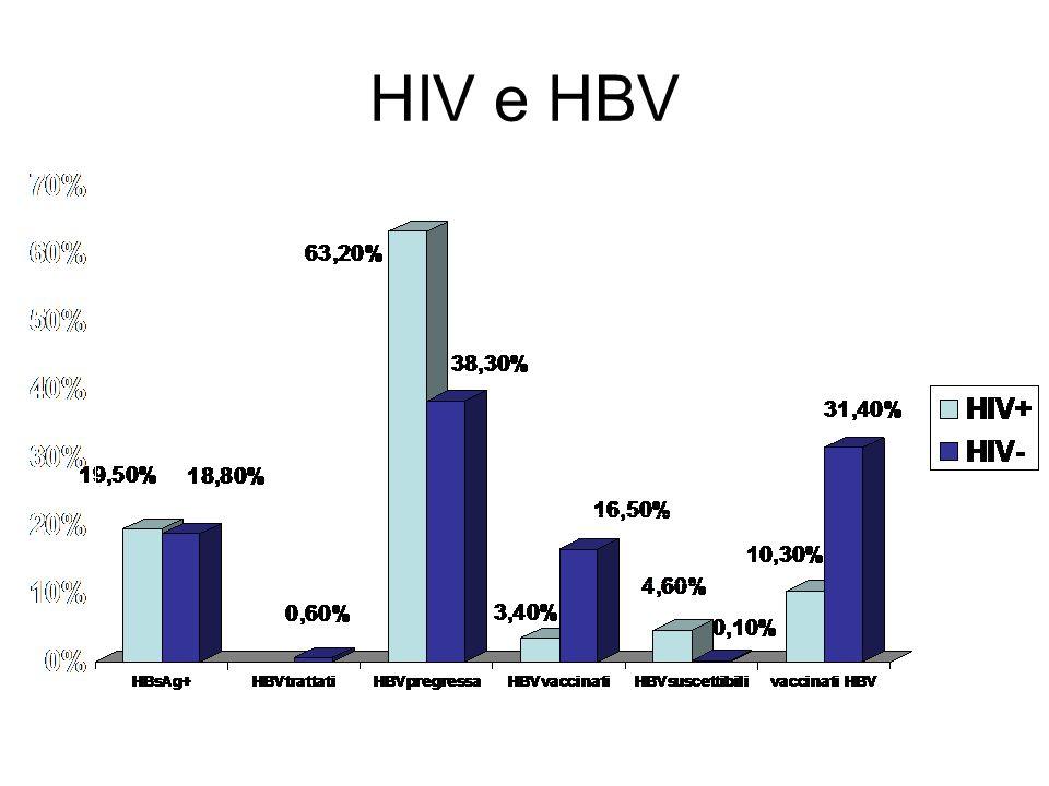 HIV e HBV