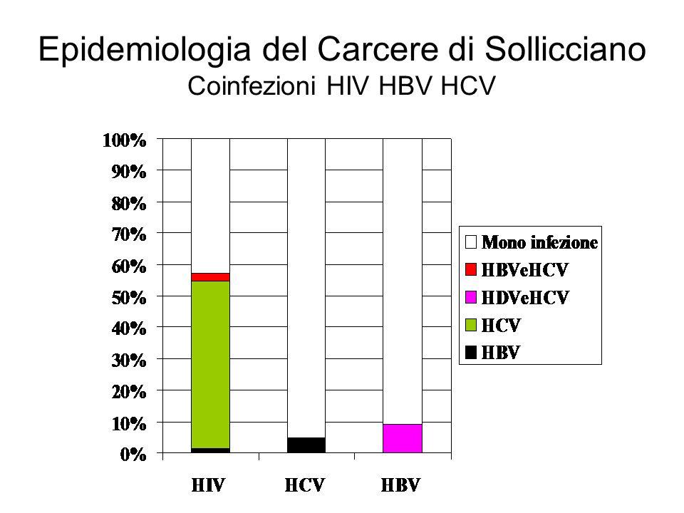 Epidemiologia del Carcere di Sollicciano Coinfezioni HIV HBV HCV