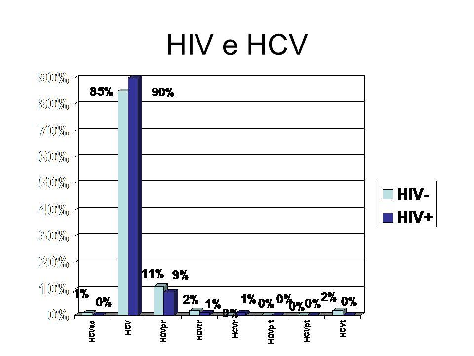 HIV e HCV