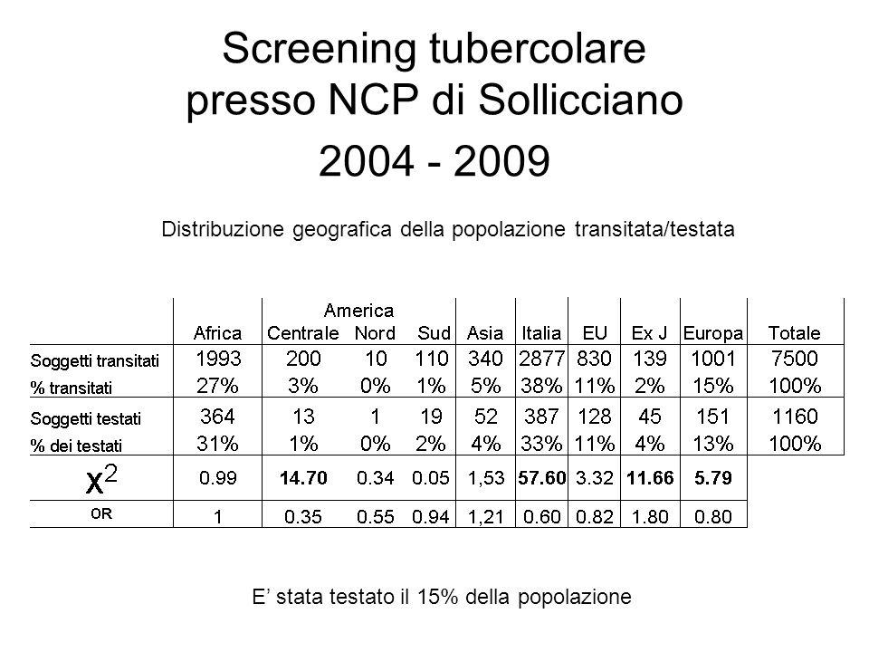 Screening tubercolare presso NCP di Sollicciano 2004 - 2009