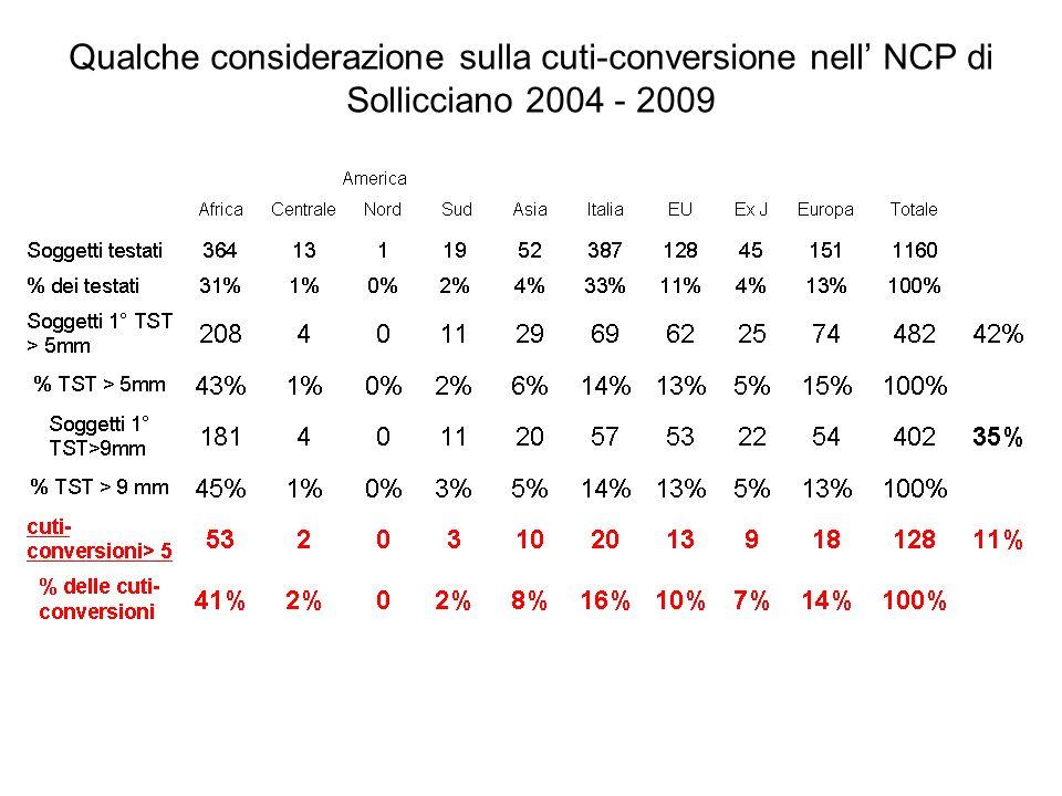Qualche considerazione sulla cuti-conversione nell' NCP di Sollicciano 2004 - 2009